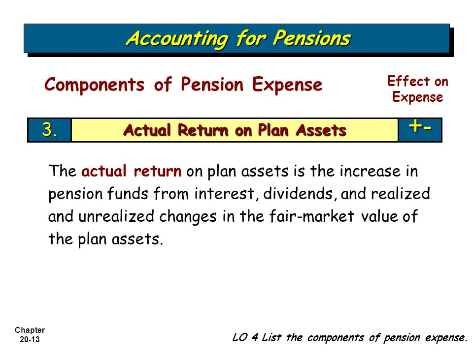 Chapter Accounting for Pensions LO 4 List the components of pension expense.