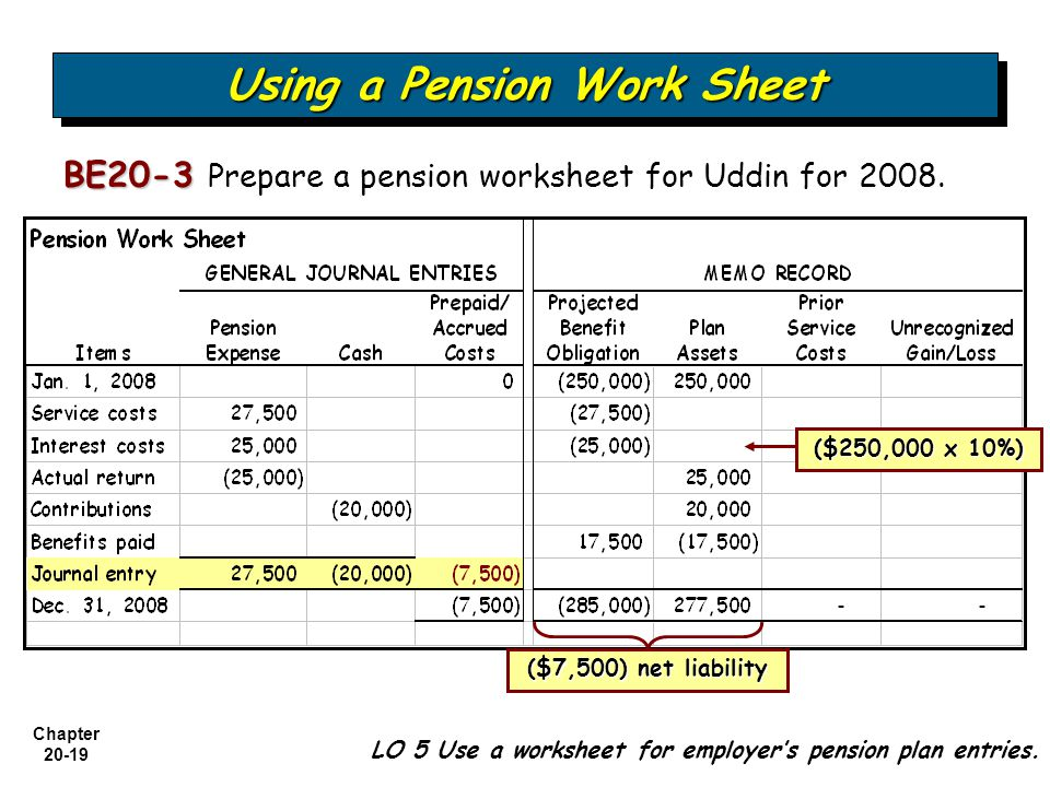 Chapter Using a Pension Work Sheet BE20-3 BE20-3 Prepare a pension worksheet for Uddin for 2008.
