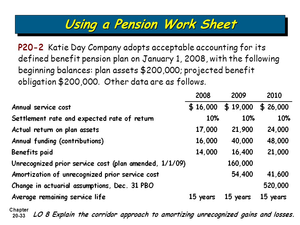 Chapter Using a Pension Work Sheet P20-2 Katie Day Company adopts acceptable accounting for its defined benefit pension plan on January 1, 2008, with the following beginning balances: plan assets $200,000; projected benefit obligation $200,000.