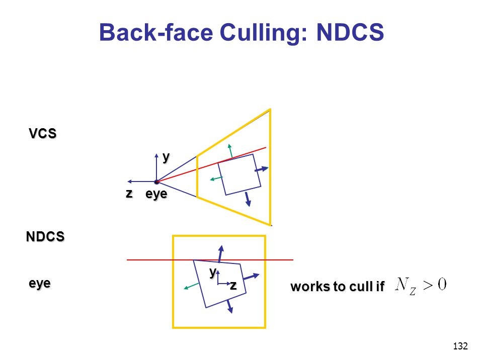 132 Back-face Culling: NDCS y z eye VCS NDCS eye works to cull if y z