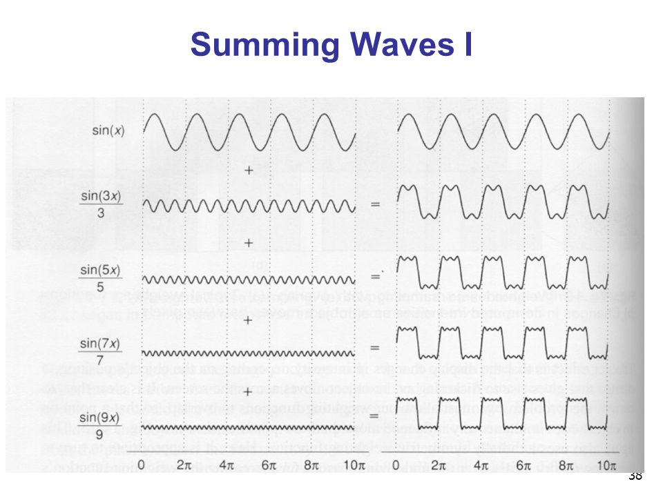 38 Summing Waves I