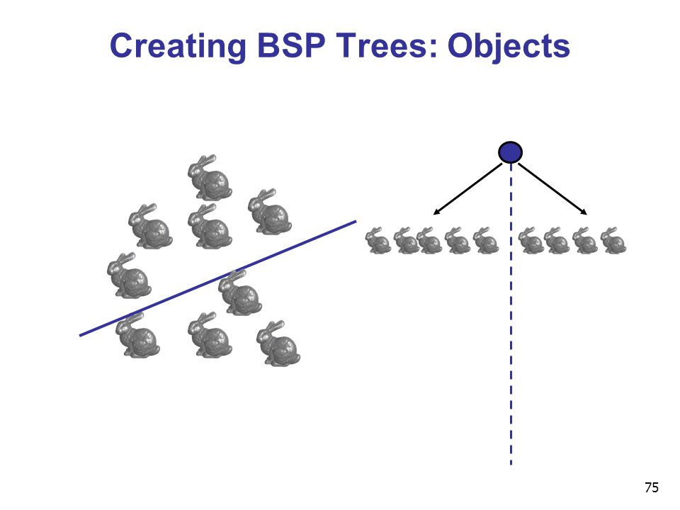75 Creating BSP Trees: Objects