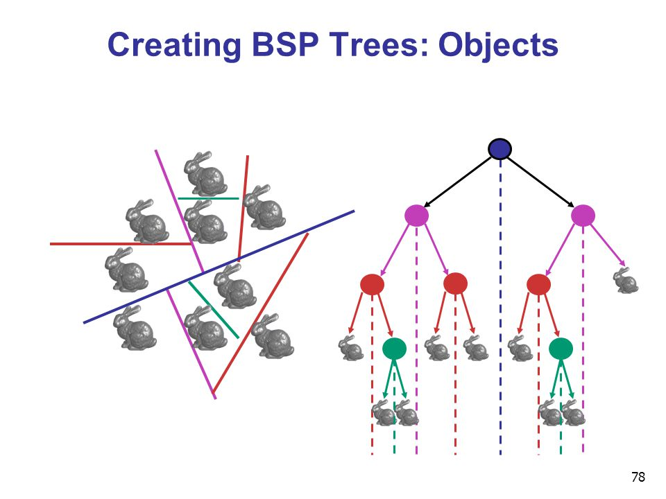 78 Creating BSP Trees: Objects