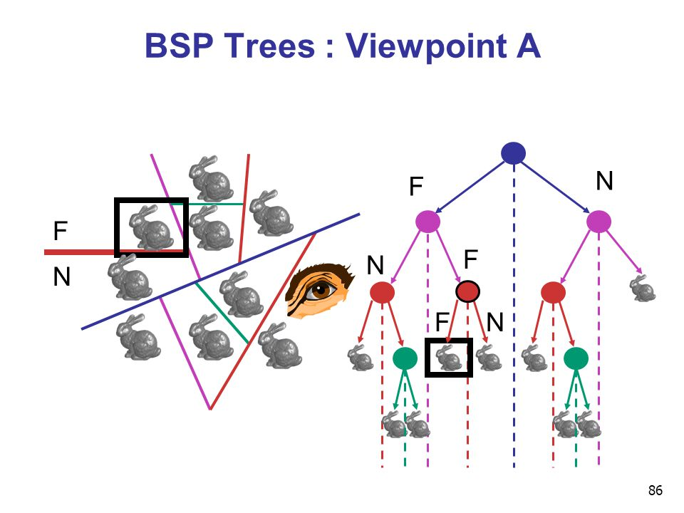 86 BSP Trees : Viewpoint A F N F N NF F N
