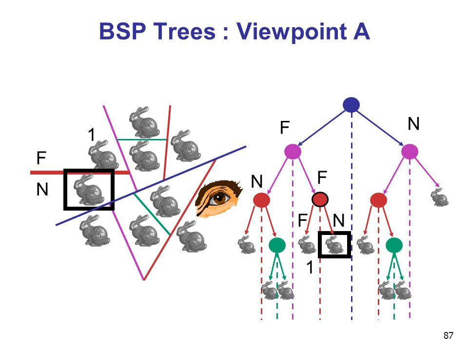 87 BSP Trees : Viewpoint A F N F N F N NF 1 1