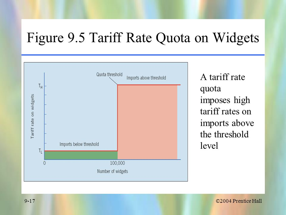 ©2004 Prentice Hall9-17 Figure 9.5 Tariff Rate Quota on Widgets A tariff rate quota imposes high tariff rates on imports above the threshold level