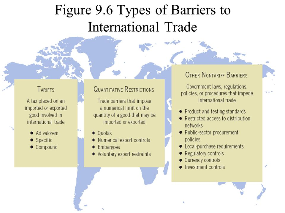 ©2004 Prentice Hall9-20 Figure 9.6 Types of Barriers to International Trade