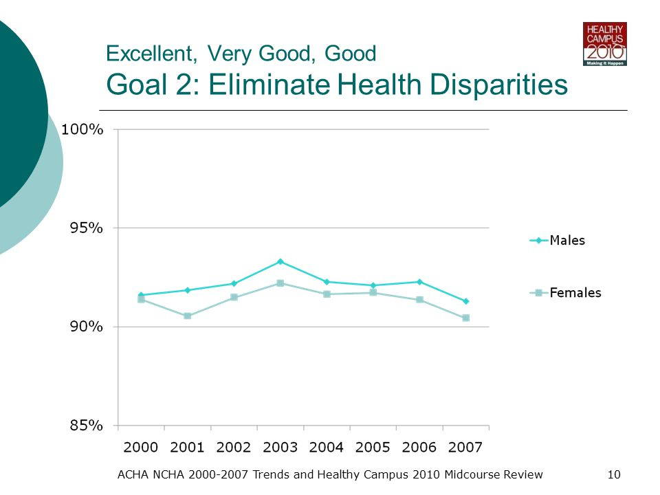 Excellent, Very Good, Good Goal 2: Eliminate Health Disparities ACHA NCHA Trends and Healthy Campus 2010 Midcourse Review10