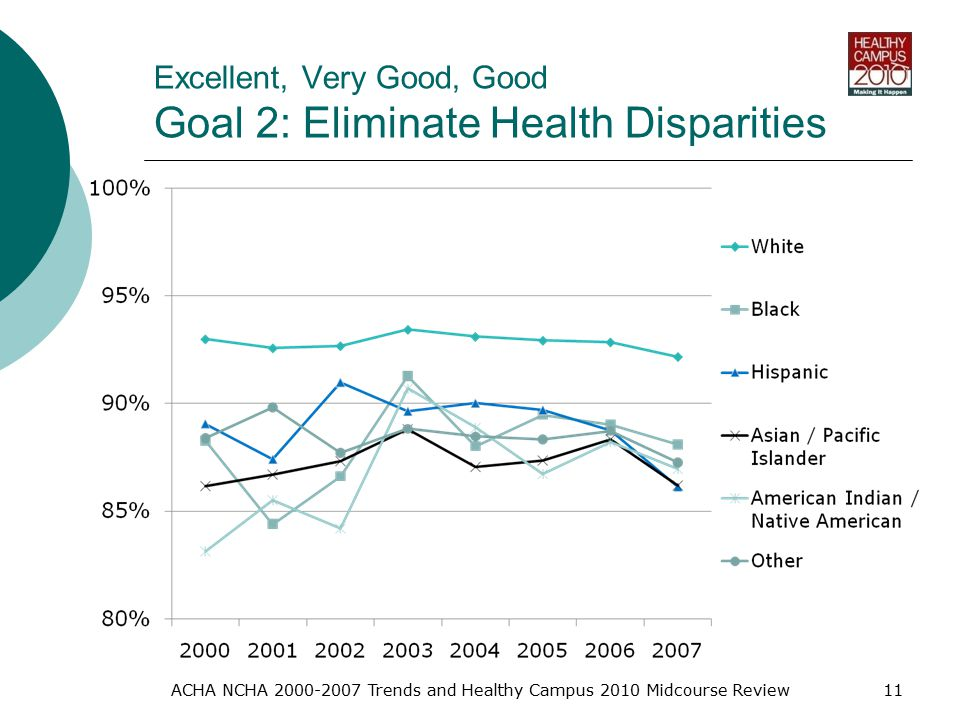 Excellent, Very Good, Good Goal 2: Eliminate Health Disparities ACHA NCHA Trends and Healthy Campus 2010 Midcourse Review11
