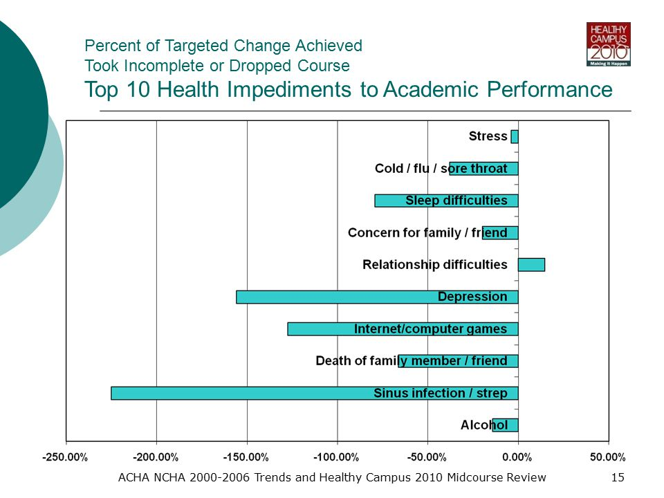 ACHA NCHA Trends and Healthy Campus 2010 Midcourse Review15 Percent of Targeted Change Achieved Took Incomplete or Dropped Course Top 10 Health Impediments to Academic Performance