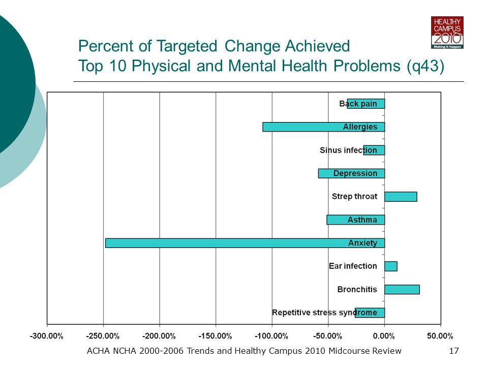 ACHA NCHA Trends and Healthy Campus 2010 Midcourse Review17 Percent of Targeted Change Achieved Top 10 Physical and Mental Health Problems (q43)