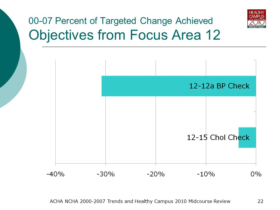 00-07 Percent of Targeted Change Achieved Objectives from Focus Area 12 ACHA NCHA Trends and Healthy Campus 2010 Midcourse Review22