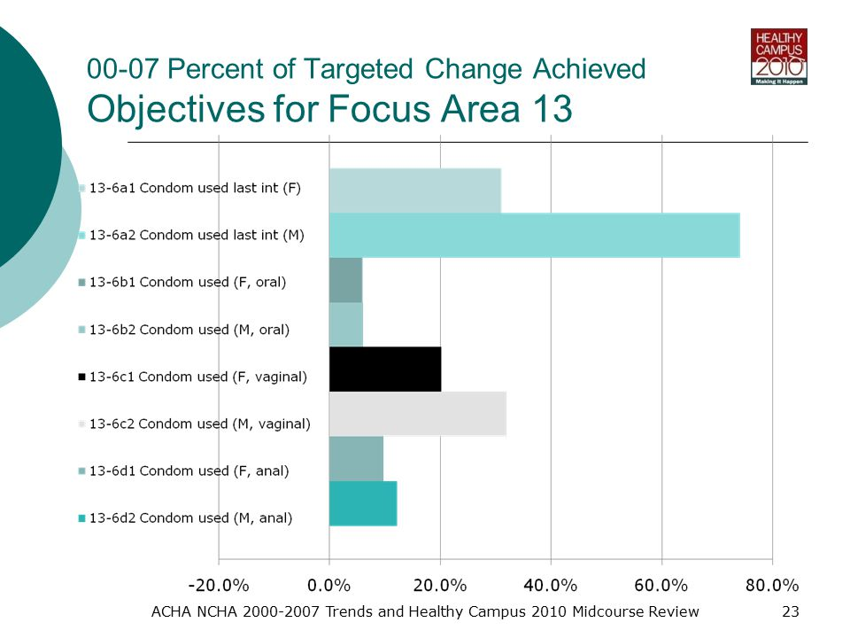 00-07 Percent of Targeted Change Achieved Objectives for Focus Area 13 ACHA NCHA Trends and Healthy Campus 2010 Midcourse Review23