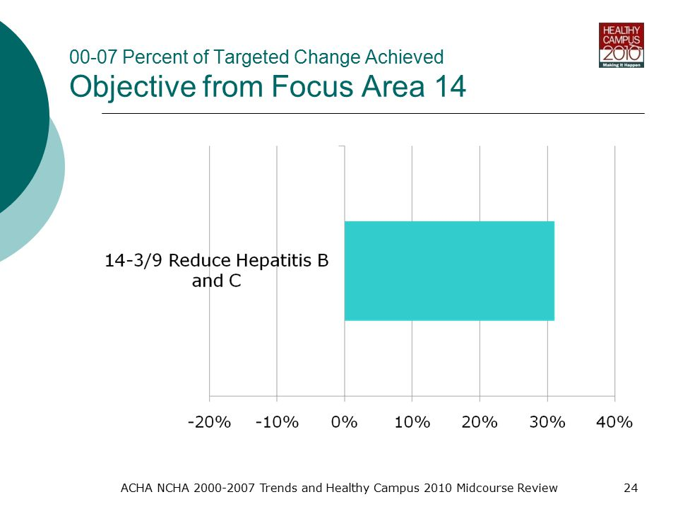00-07 Percent of Targeted Change Achieved Objective from Focus Area 14 ACHA NCHA Trends and Healthy Campus 2010 Midcourse Review24