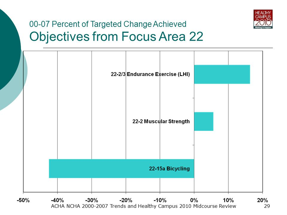 ACHA NCHA Trends and Healthy Campus 2010 Midcourse Review Percent of Targeted Change Achieved Objectives from Focus Area 22