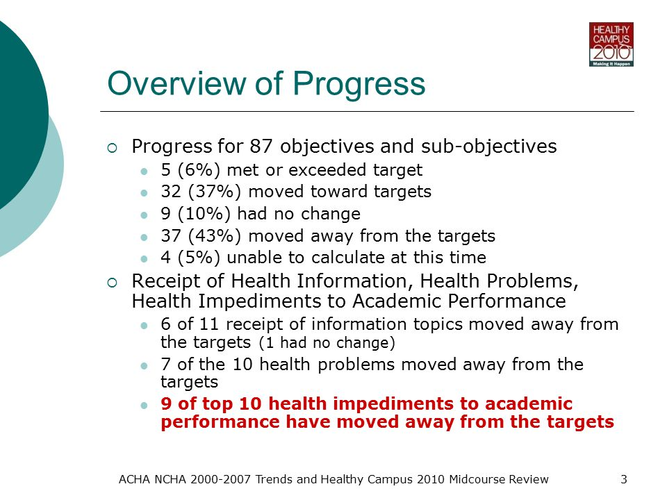 ACHA NCHA Trends and Healthy Campus 2010 Midcourse Review3 Overview of Progress  Progress for 87 objectives and sub-objectives 5 (6%) met or exceeded target 32 (37%) moved toward targets 9 (10%) had no change 37 (43%) moved away from the targets 4 (5%) unable to calculate at this time  Receipt of Health Information, Health Problems, Health Impediments to Academic Performance 6 of 11 receipt of information topics moved away from the targets (1 had no change) 7 of the 10 health problems moved away from the targets 9 of top 10 health impediments to academic performance have moved away from the targets