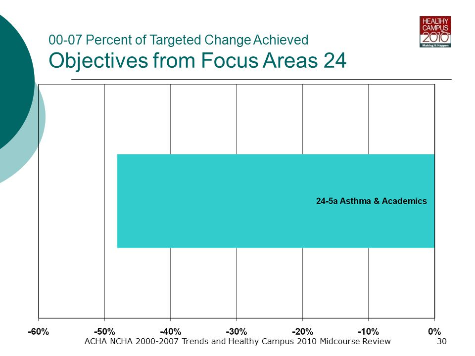 ACHA NCHA Trends and Healthy Campus 2010 Midcourse Review Percent of Targeted Change Achieved Objectives from Focus Areas 24