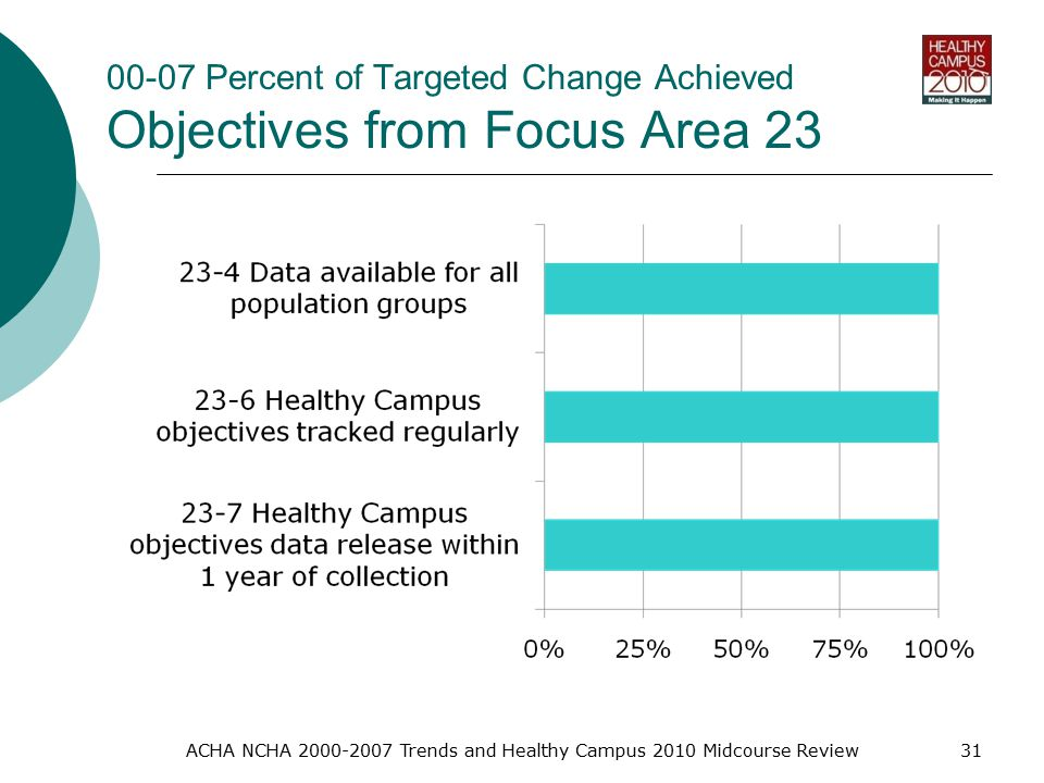 00-07 Percent of Targeted Change Achieved Objectives from Focus Area 23 ACHA NCHA Trends and Healthy Campus 2010 Midcourse Review31
