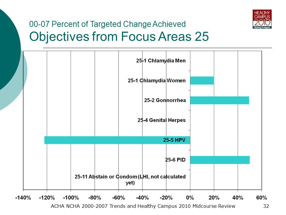 ACHA NCHA Trends and Healthy Campus 2010 Midcourse Review Percent of Targeted Change Achieved Objectives from Focus Areas 25