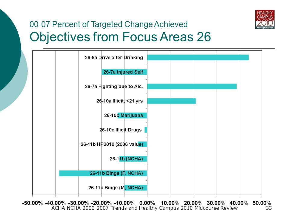 ACHA NCHA Trends and Healthy Campus 2010 Midcourse Review Percent of Targeted Change Achieved Objectives from Focus Areas 26