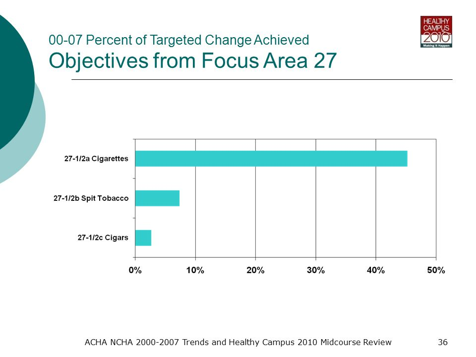 ACHA NCHA Trends and Healthy Campus 2010 Midcourse Review Percent of Targeted Change Achieved Objectives from Focus Area 27