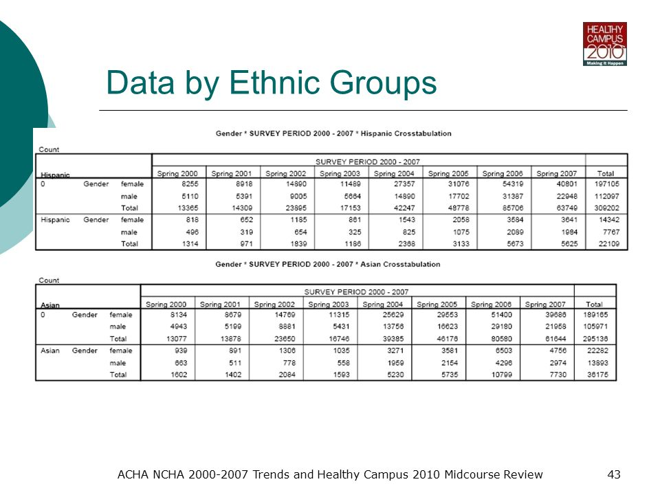 Data by Ethnic Groups ACHA NCHA Trends and Healthy Campus 2010 Midcourse Review43