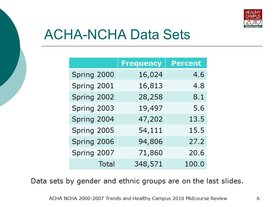 ACHA NCHA Trends and Healthy Campus 2010 Midcourse Review6 ACHA-NCHA Data Sets FrequencyPercent Spring , Spring , Spring , Spring , Spring , Spring , Spring , Spring , Total348, Data sets by gender and ethnic groups are on the last slides.