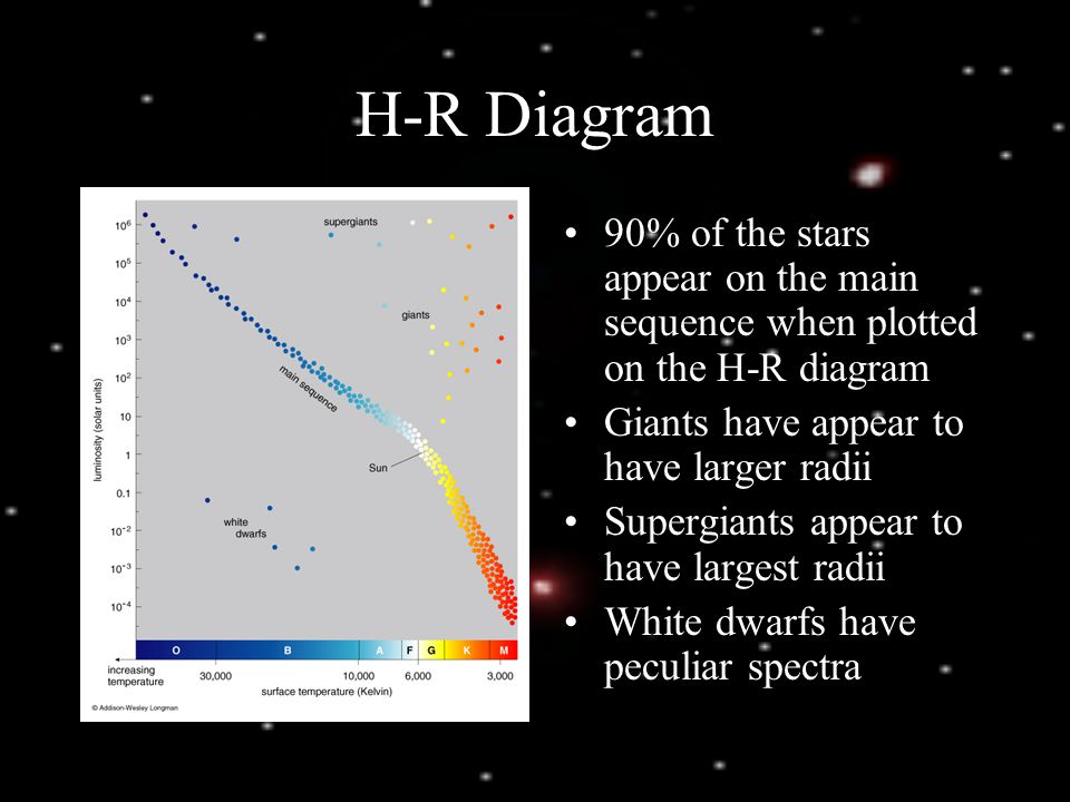 Intensity and distance intensity depends on luminosity and distance 10 h r diagram ccuart Choice Image