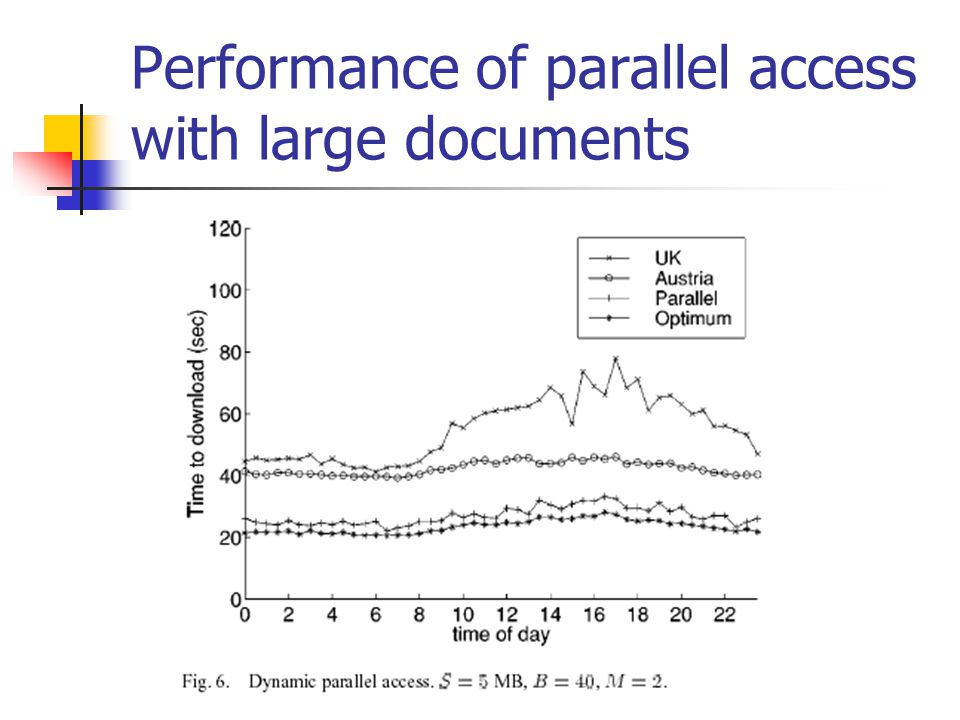 Performance of parallel access with large documents