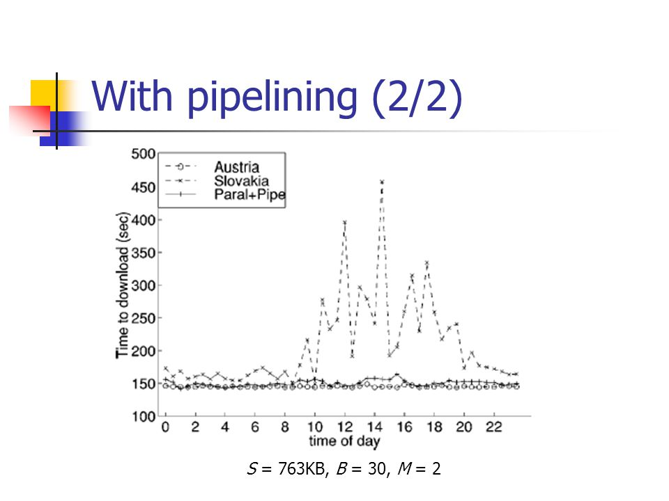 With pipelining (2/2) S = 763KB, B = 30, M = 2