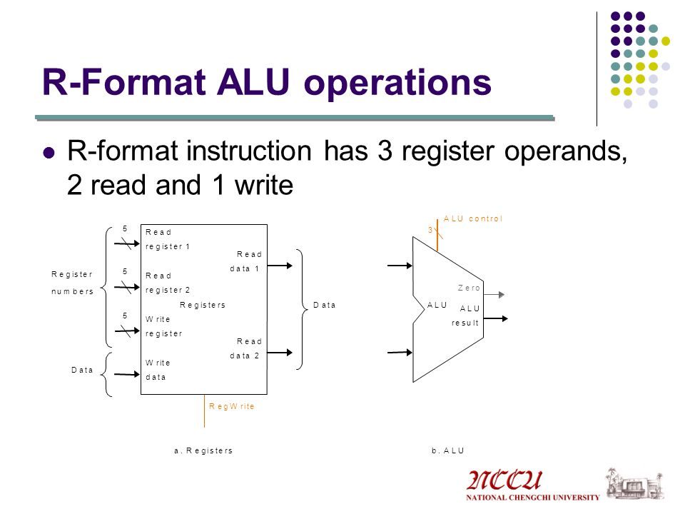 R-Format ALU operations R-format instruction has 3 register operands, 2 read and 1 write 3