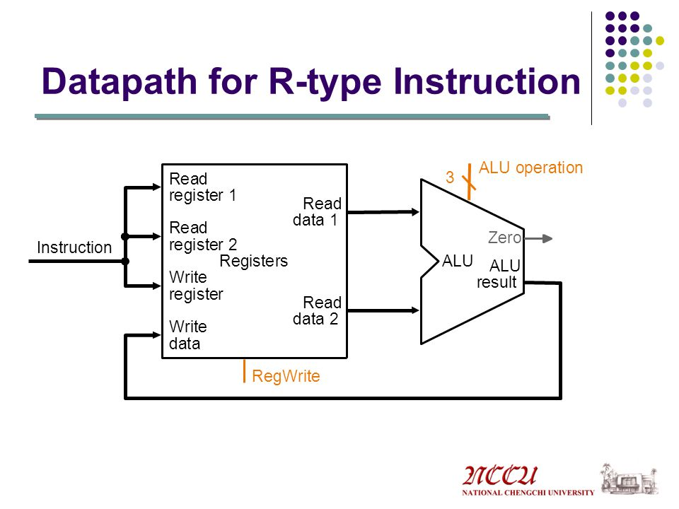 Datapath for R-type Instruction Instruction Registers Write register Read data 1 Read data 2 Read register 1 Read register 2 Write data ALU result ALU Zero RegWrite ALU operation 3