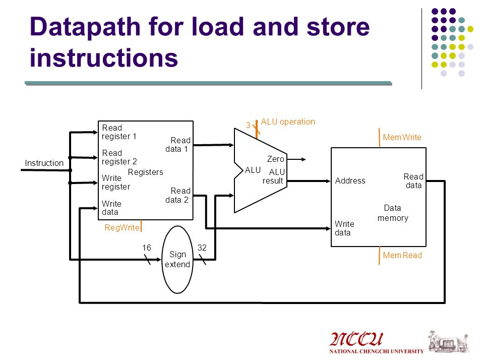 Datapath for load and store instructions MemRead MemWrite RegWrite ALU operation 3