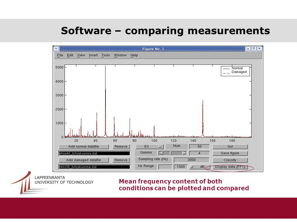 Software – comparing measurements Mean frequency content of both conditions can be plotted and compared