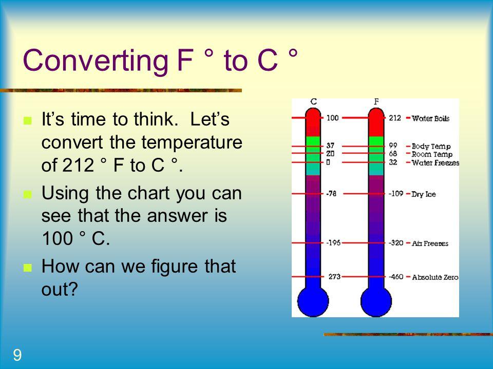 Body Temperature Conversion Chart Celsius To Fahrenheit Conversion