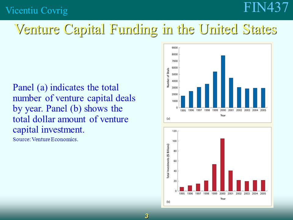 FIN437 Vicentiu Covrig 3 Venture Capital Funding in the United States Panel (a) indicates the total number of venture capital deals by year.