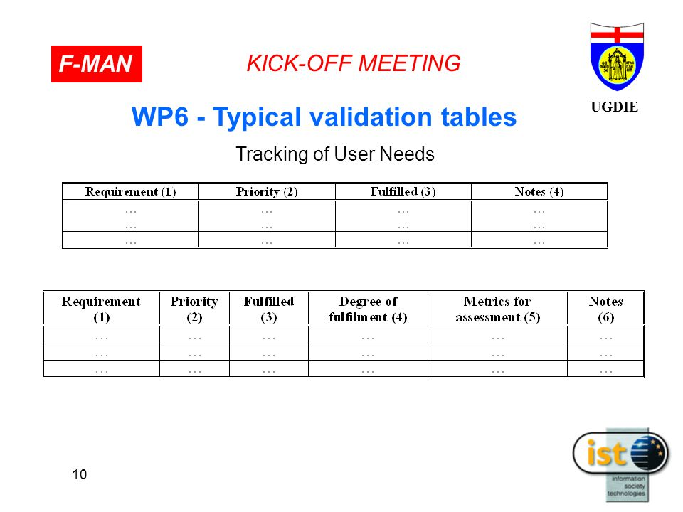 UGDIE KICK-OFF MEETING F-MAN 10 WP6 - Typical validation tables Tracking of User Needs