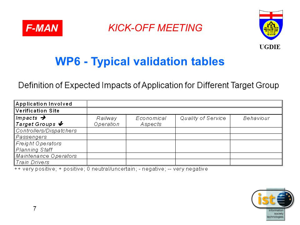 UGDIE KICK-OFF MEETING F-MAN 7 WP6 - Typical validation tables Definition of Expected Impacts of Application for Different Target Group