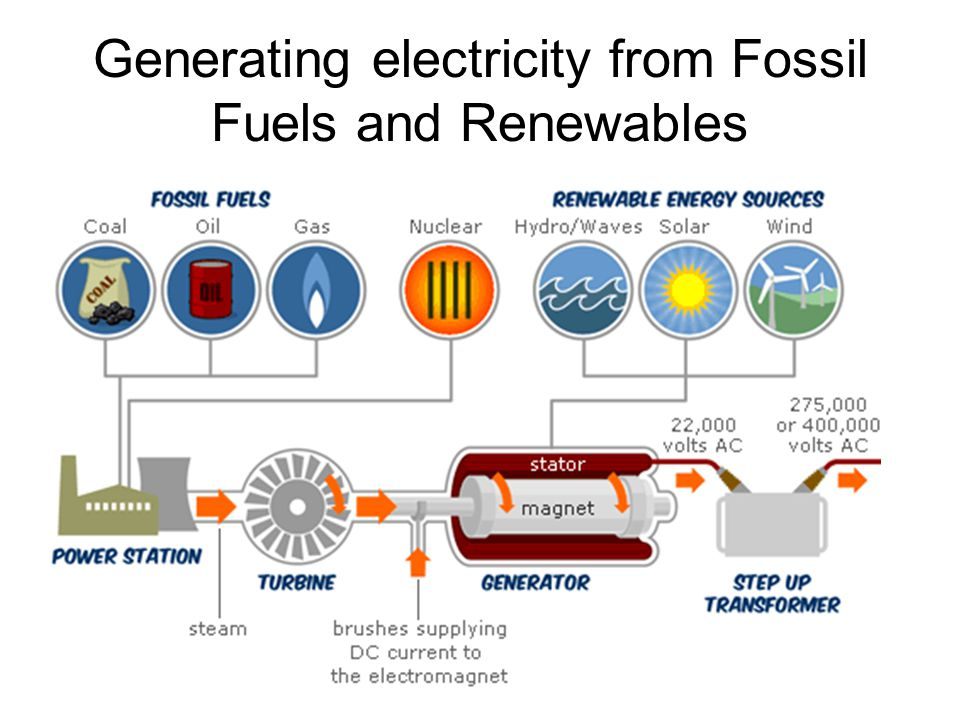 Generating electricity from Fossil Fuels and Renewables
