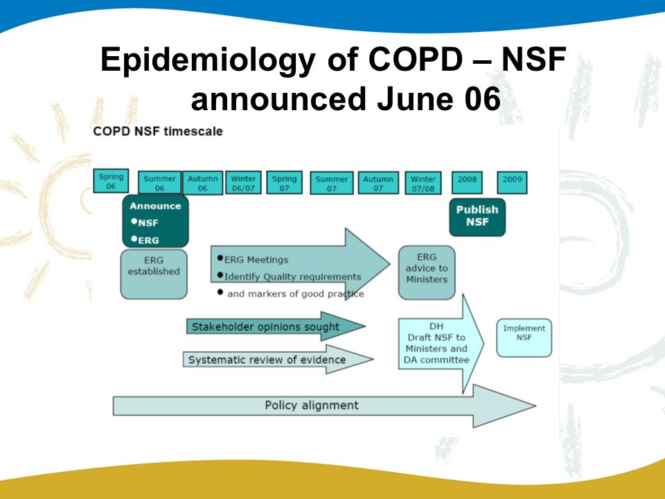 Epidemiology of COPD – NSF announced June 06
