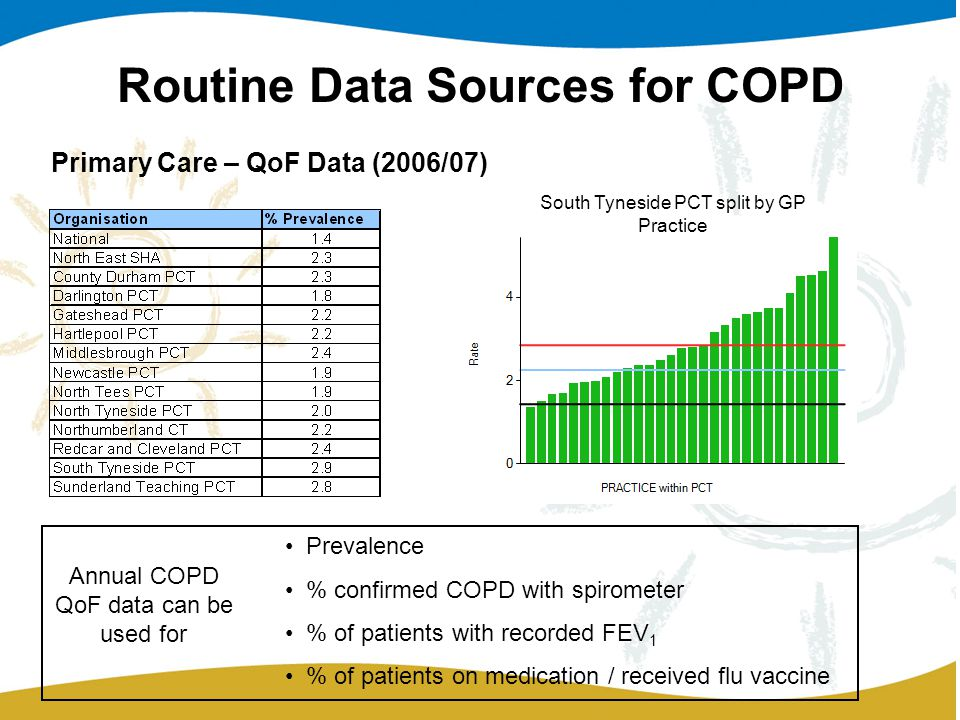 Routine Data Sources for COPD Primary Care – QoF Data (2006/07) South Tyneside PCT split by GP Practice Annual COPD QoF data can be used for Prevalence % confirmed COPD with spirometer % of patients with recorded FEV 1 % of patients on medication / received flu vaccine