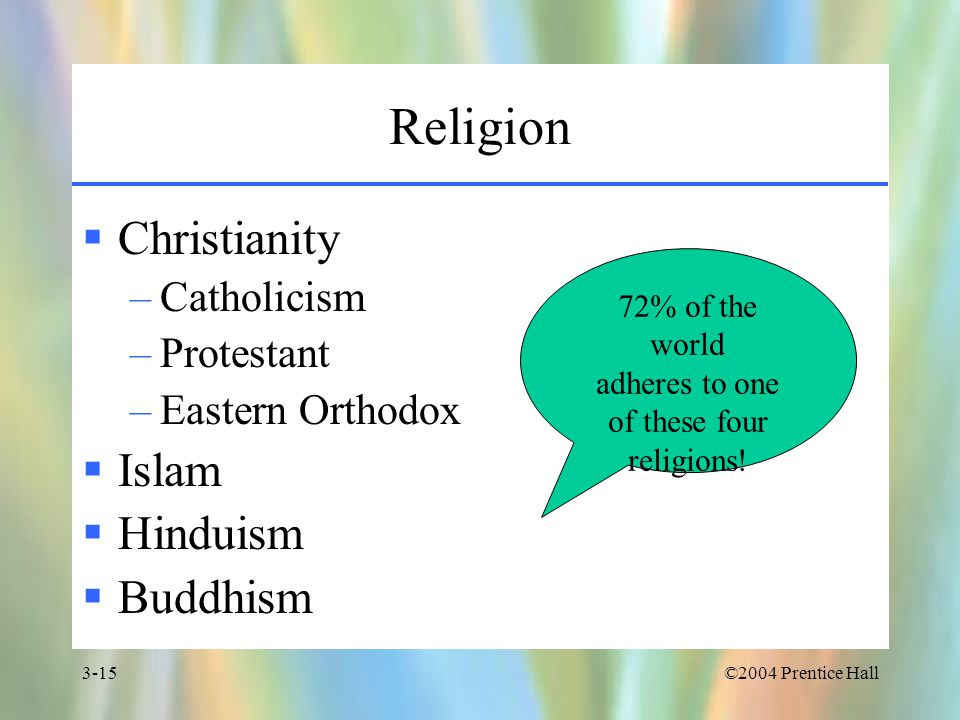 ©2004 Prentice Hall3-15 Religion  Christianity –Catholicism –Protestant –Eastern Orthodox  Islam  Hinduism  Buddhism 72% of the world adheres to one of these four religions!
