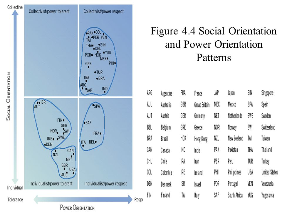 ©2004 Prentice Hall3-30 Figure 4.4 Social Orientation and Power Orientation Patterns