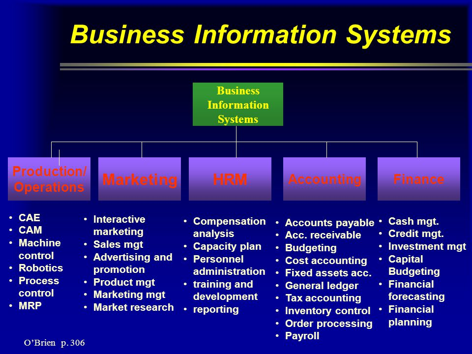 Business Information Systems Business Information Systems Production/ Operations MarketingHRM AccountingFinance CAE CAM Machine control Robotics Process control MRP Interactive marketing Sales mgt Advertising and promotion Product mgt Marketing mgt Market research Compensation analysis Capacity plan Personnel administration training and development reporting Accounts payable Acc.