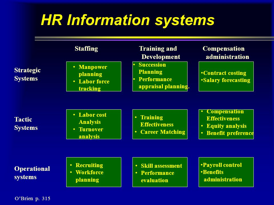 HR Information systems Strategic Systems Tactic Systems Operational systems Staffing Training and Compensation Development administration Succession Planning Performance appraisal planning.