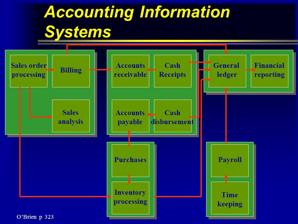 Accounting Information Systems Sales order processing Billing Sales analysis Accounts receivable Cash Receipts General ledger Financial reporting Accounts payable Cash disbursement PurchasesPayroll Inventory processing Time keeping O'Brien p 323