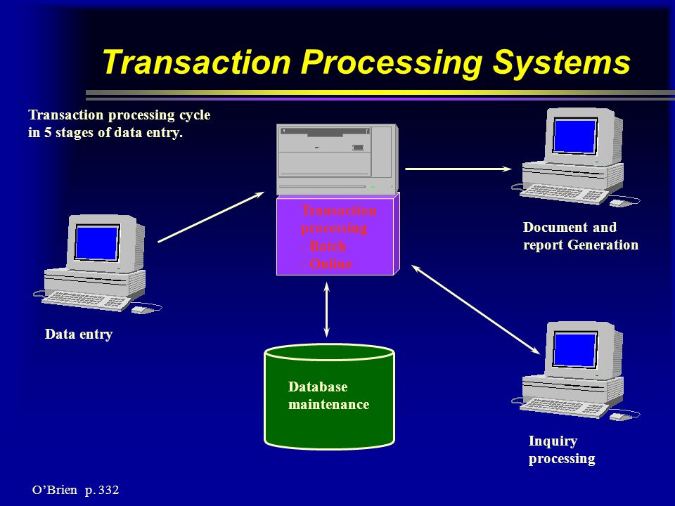 Transaction Processing Systems Data entry Transaction processing - Batch - Online Database maintenance Document and report Generation Inquiry processing Transaction processing cycle in 5 stages of data entry.