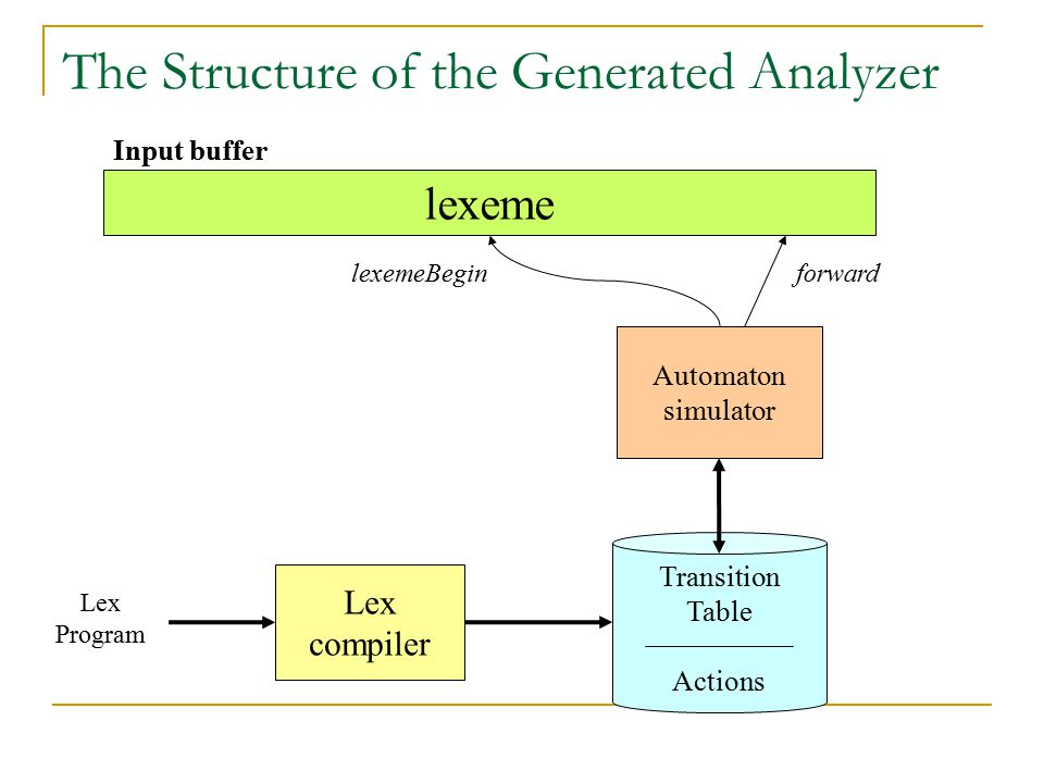 The Structure of the Generated Analyzer lexeme Automaton simulator Transition Table Actions Lex compiler Lex Program lexemeBeginforward Input buffer