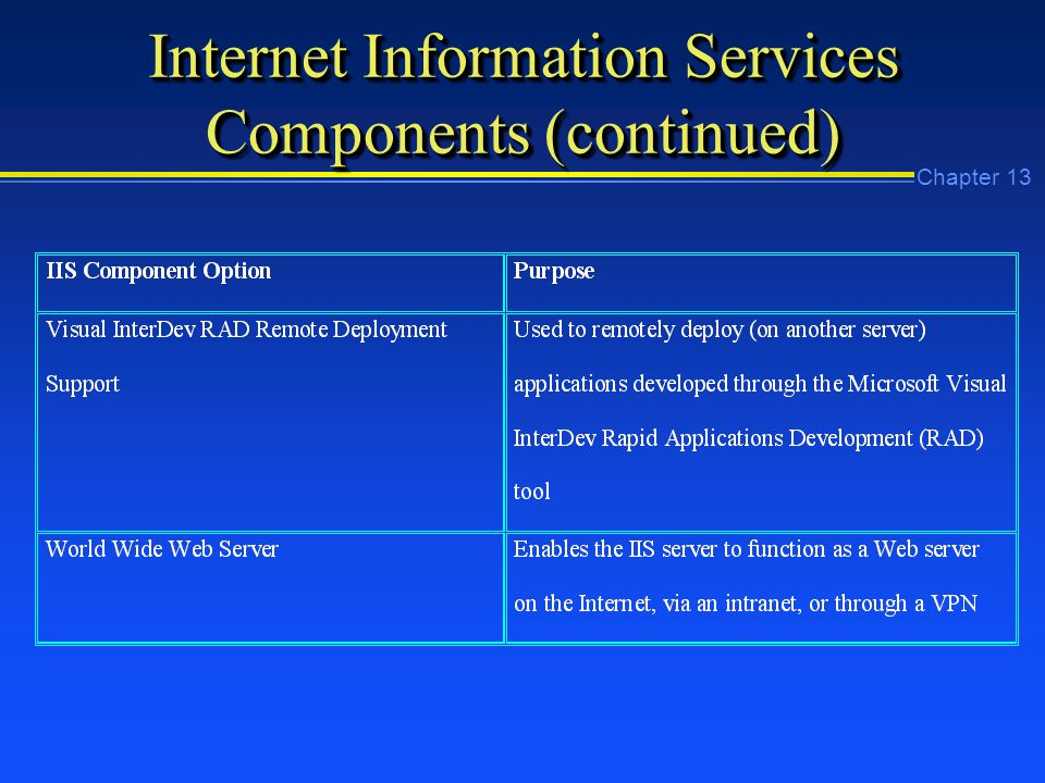 Chapter 13 Internet Information Services Components (continued)