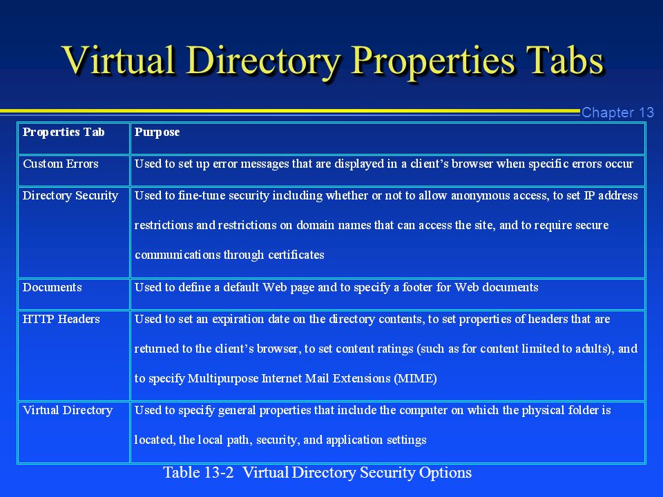 Chapter 13 Virtual Directory Properties Tabs Table 13-2 Virtual Directory Security Options